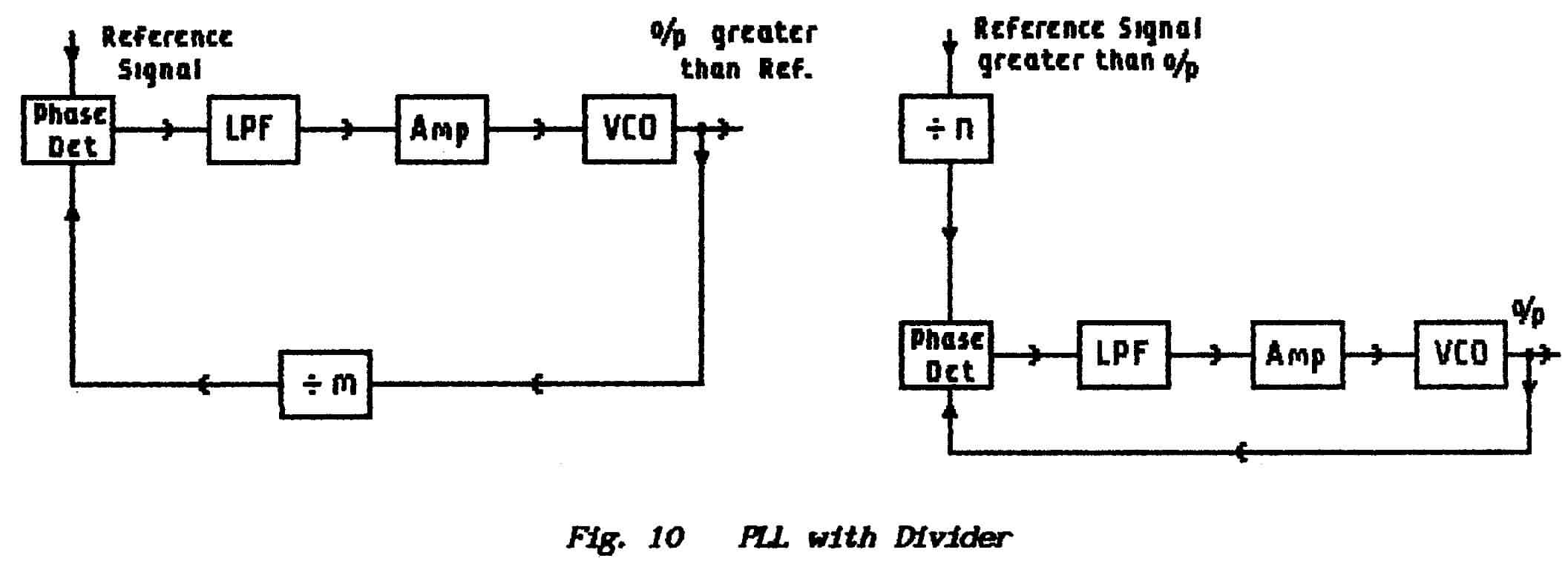Frequency Counter Theory : Fundamentals basic radio theory
