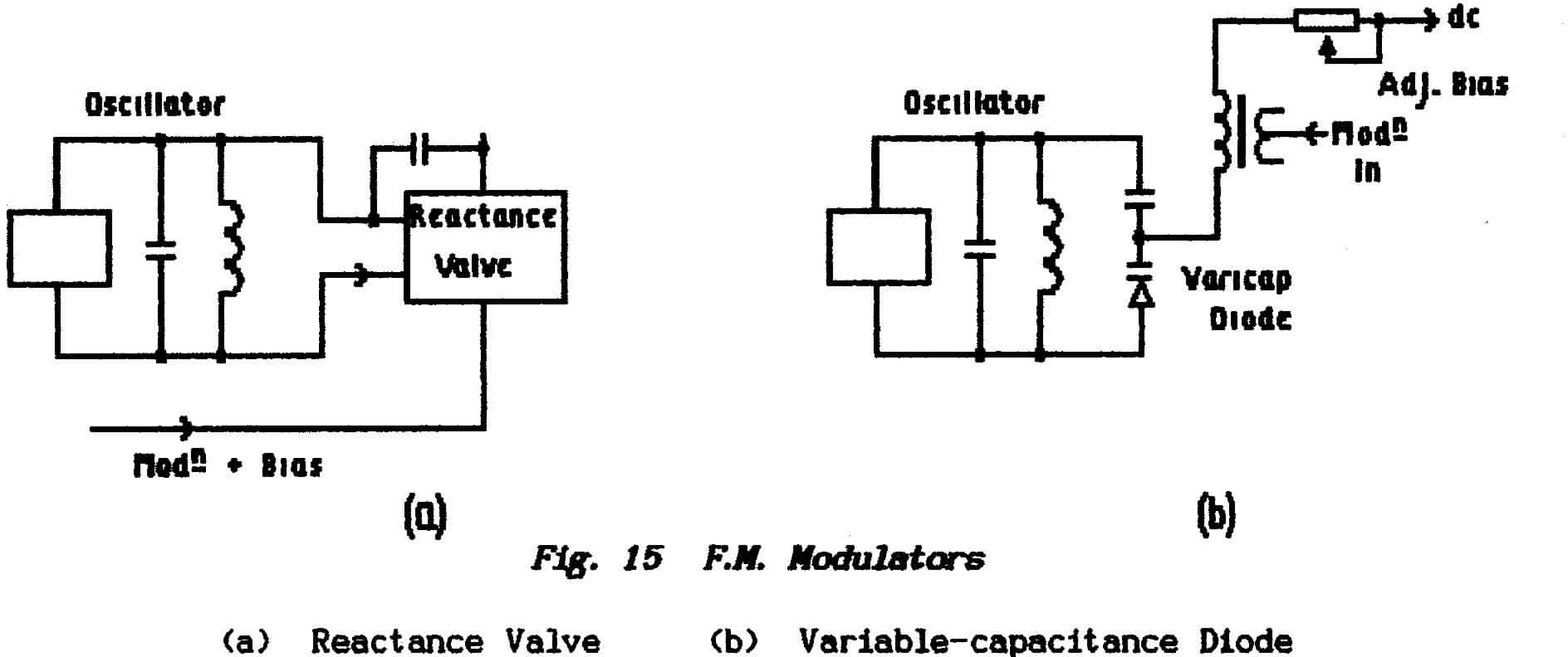 Fundamentals 2 Basic Radio Theory Principles Of The Lc Resonance Circuit