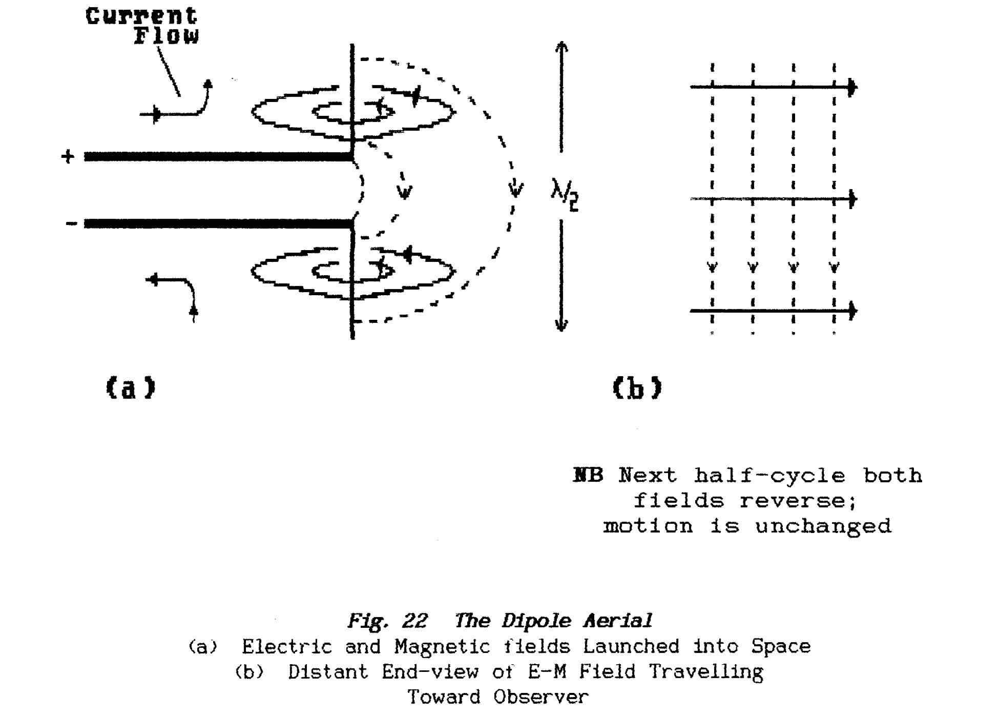 Fundamentals 2 Basic Radio Theory Active Antenna Aa 7 Hf Vhf Uhf 3 3000mhz As Shown In Fig22 To Obtain Maximum Leakage From The Line Requires That Magnetic Field Be Tilted Through 900 However End Of An Open Circuited