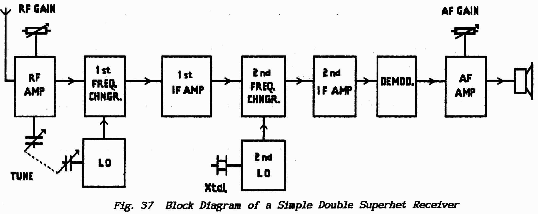 Radio Receiver Architectures Part 1trf And Superhet Faq Simple Fm Demodulator Circuit Diagram Electronic Diagrams Two Corresponding Independent Local Oscillators But Only The First Higher Frequency One Needs To Be Tunable Second Is At A Fixed