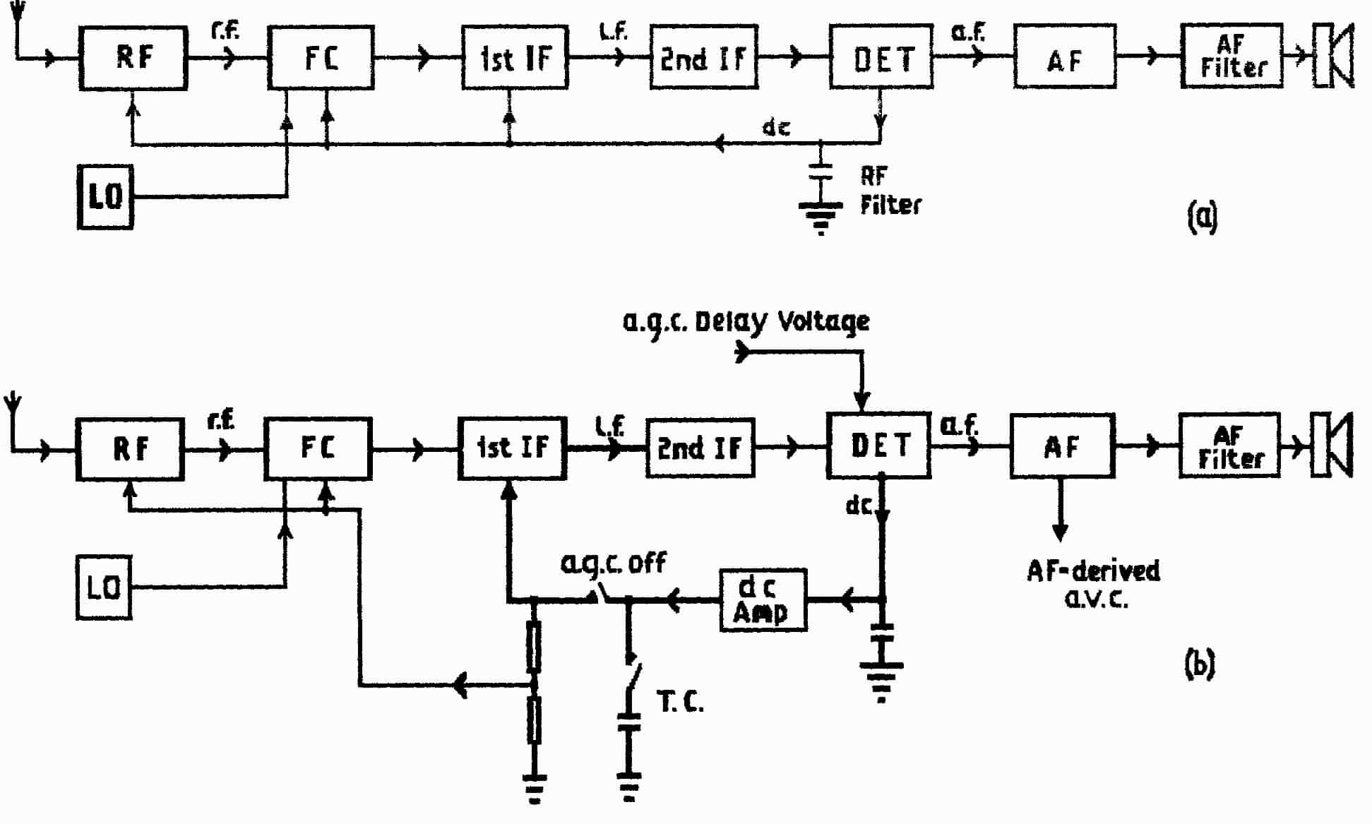 Fundamentals 2 Basic Radio Theory Block Diagram Of Transmitter